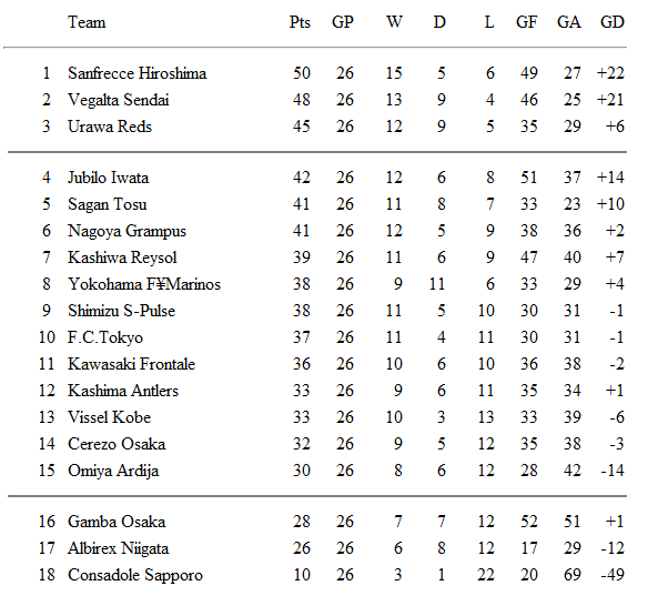 J. League Table