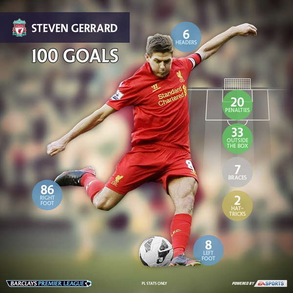 Steven Gerrard 100th Premier League Goal